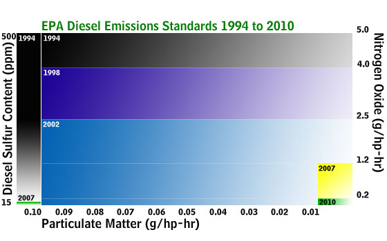 EPA Emission Standards for Diesel
