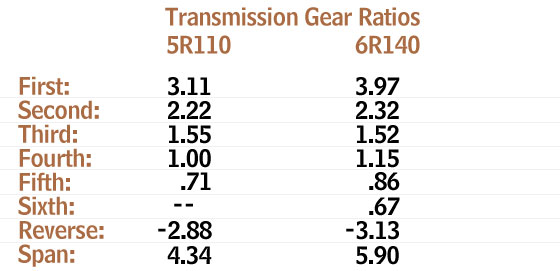 6R140 vs. 5R110 Gear Ratios