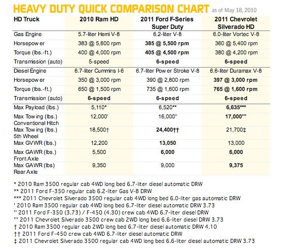 Heavy Duty Quick Comparison Chart