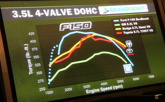 Ecoboost-power-curves-560