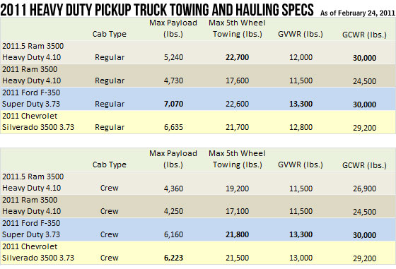 2014 ram 3500 towing capacity chart autos post. Black Bedroom Furniture Sets. Home Design Ideas