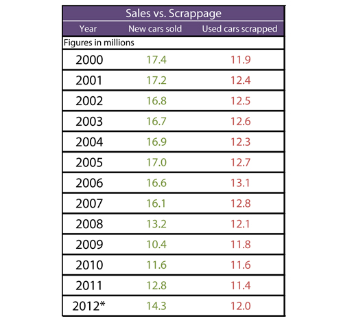 Sales vs. Scrappage