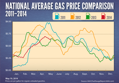 Avg-Gas-Prices-2011-20142-1024x712